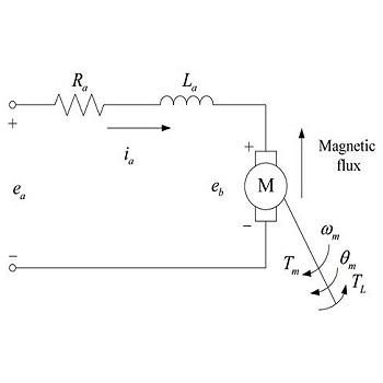 پروژه شبیه سازی طراحی کنترل کننده و رویتگر موتور DC با آهنربای دائم در متلب