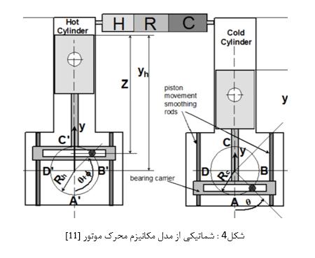 پروژه بررسی و طراحی مکانیزم یوغ اسکاچ با رابط بادامکی در متلب