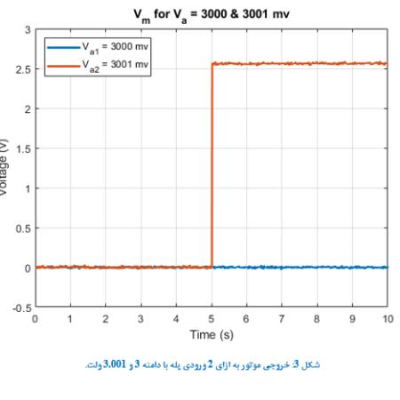 پروژه شناسایی سروموتورهای DC با متلب