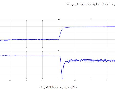 پروژه شبیه سازی کنترل سرعت موتور جریان مستقیم با متلب