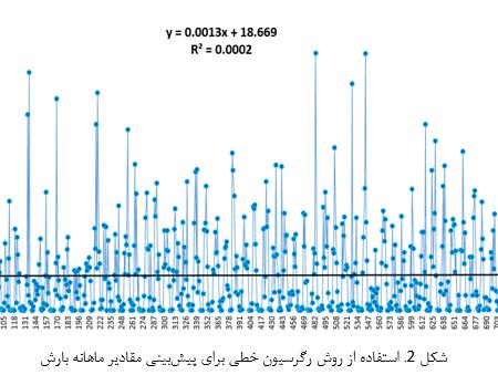 پروژه پیش بینی بارش ماهانه 30 سال تهران با شبکه عصبی مصنوعی با متلب