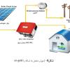 تحقیق کنترل جریان و تحلیل پایداری اینورتر متصل به شبکه ی در حضور اغتشاشات خارجی و عدم قطعیت های AC