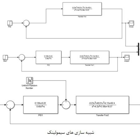 پروژه کنترل ارتعاشات با پیزوالکتریک با متلب