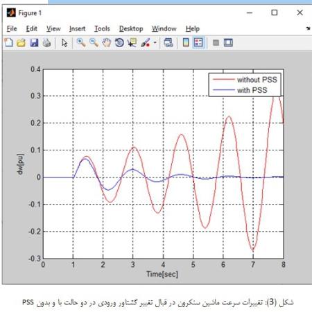 پروژه طراحی و شبیه سازی پایدارساز ماشین سنکرون و تحلیل مود های نوسانی با متلب