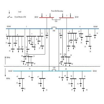پروژه شبیه سازی جبران سازی متمرکز توان راکتیو برای شبکه توزیع فشار ضعیف با متلب