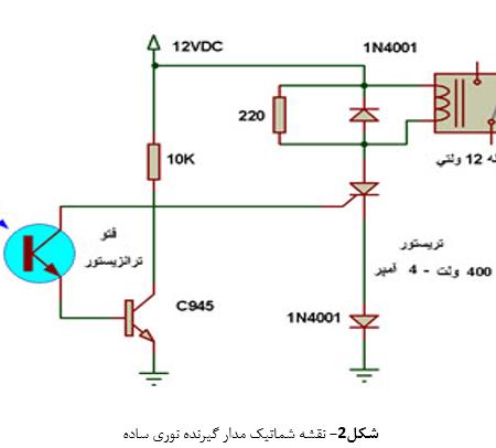 پروژه طراحی فرستنده و گیرنده لیزری