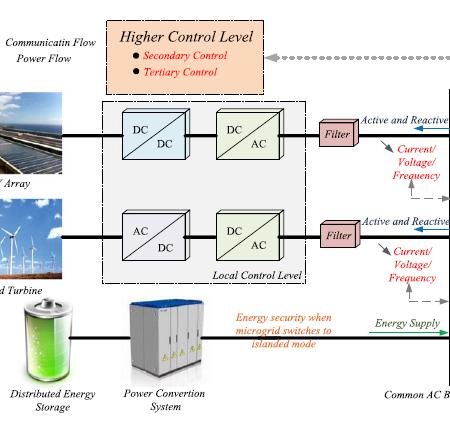 پروژه شبیه سازی یک سیستم دوباسه با منابع تولید پراکنده با متلب
