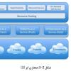 پروژه تحقیقی با موضوع بررسی چالشهای شبکه در محاسبات ابری