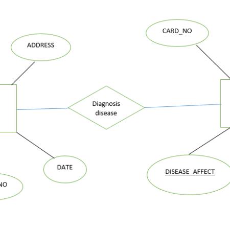 پروژه يك سيستم پيشنهاد دهنده با استفاده از پايگاه داده mssql با c#
