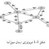 پروژه تحقیقی با موضوع مکان یابی شبکه های سنسور