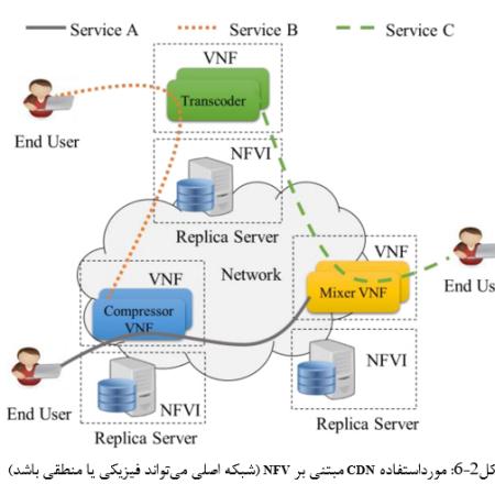 بررسی روشهای جایگذاری نسخههای تکراری در شبکههای توزیع محتوا