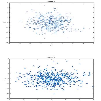 پروژه پیاده سازی الگوریتم پس انتشار خطا با شبکه عصبی مصنوعی با متلب