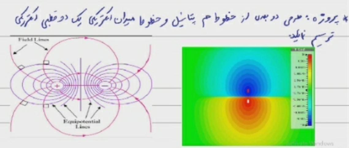 پروژه ترسیم دو بعدی خطوط هم پتانسیل و میدان الکتریکی دو قطبی الکتریکی با متلب