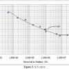 پروژه شبیه سازی مقاله رفتار خستگی نوع آستنیتی 316L ضد زنگ فولاد با آباکوس