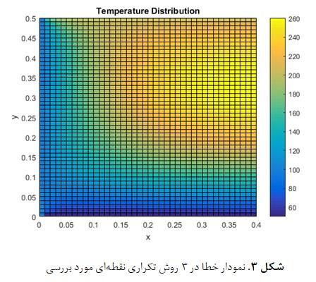 پروژه به دست آوردن توزیع دمای حالت دائم در هندسهای دارای چشمه حرارتی در داخل صفحه تولید انرژی با متلب