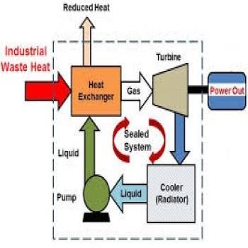 پروژه شبیه سازی سیکل کالینای دما بالا با EES