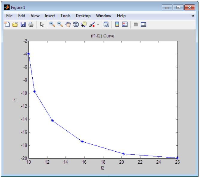 پروژه بهینه سازی چند هدفه با استفاده از روش جمع وزنی و روش NSGA-II با متلب