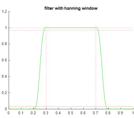 پروژه طراحی فیلتر با 4 پنجره همینگ، هنینگ، بلکمن، کایزر برای فیلتر میانگذر با متلب