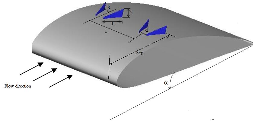 پروژه بهبود عملکرد فویل با بکارگیری Vortex Generator ها با نرم افزار انسیس