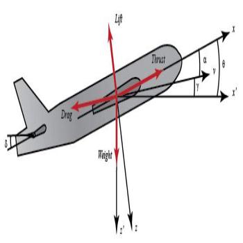 پروژه طراحی خلبان خودکار برای کنترل جهت حرکت هواپیما با متلب