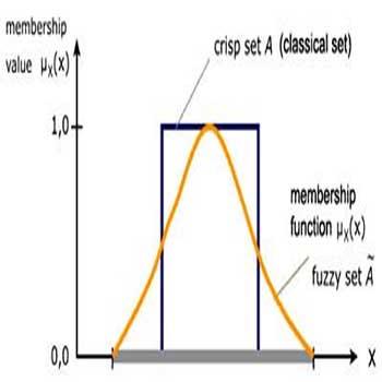 ترجمه یک روش تقسیم بهینه برای سنتز تثبیت سیستم های تأخیری فازی T-S
