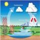 تحقیق چرخه آب شهری در مدیریت پایدار منابع آب